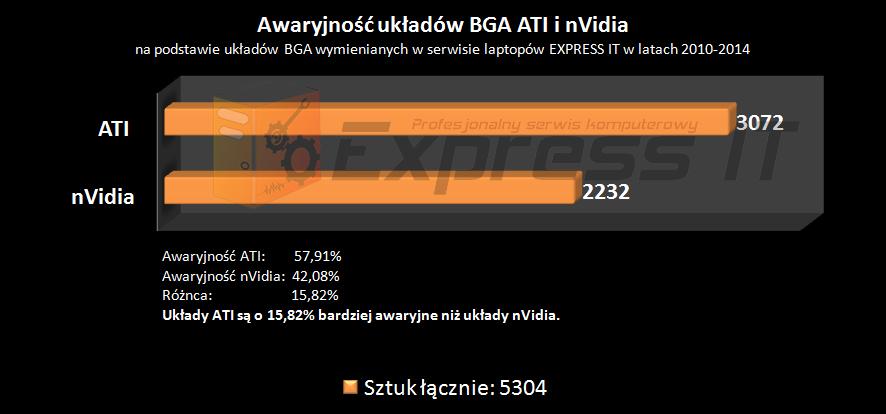 Wykres awaryjności układów BGA dwóch czołowych producentów: ATI oraz nVidia.