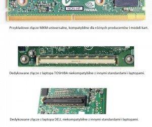 Porównanie typów złącz kart graficznych w laptopach.