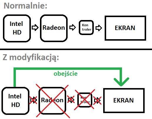 macbook wyłączenie radeona gmux bypass